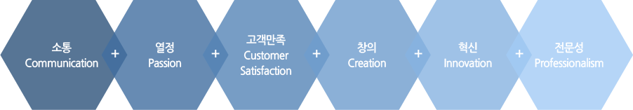 소통(Communication) + 열정(Passion) + 고객만족(Customer Satisfaction) + 창의(Creation) + 혁신(Innovation) + 전문성(Professionalism)